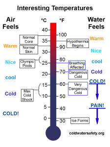 CWS_thermometer